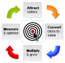 article-adwords-strategy
